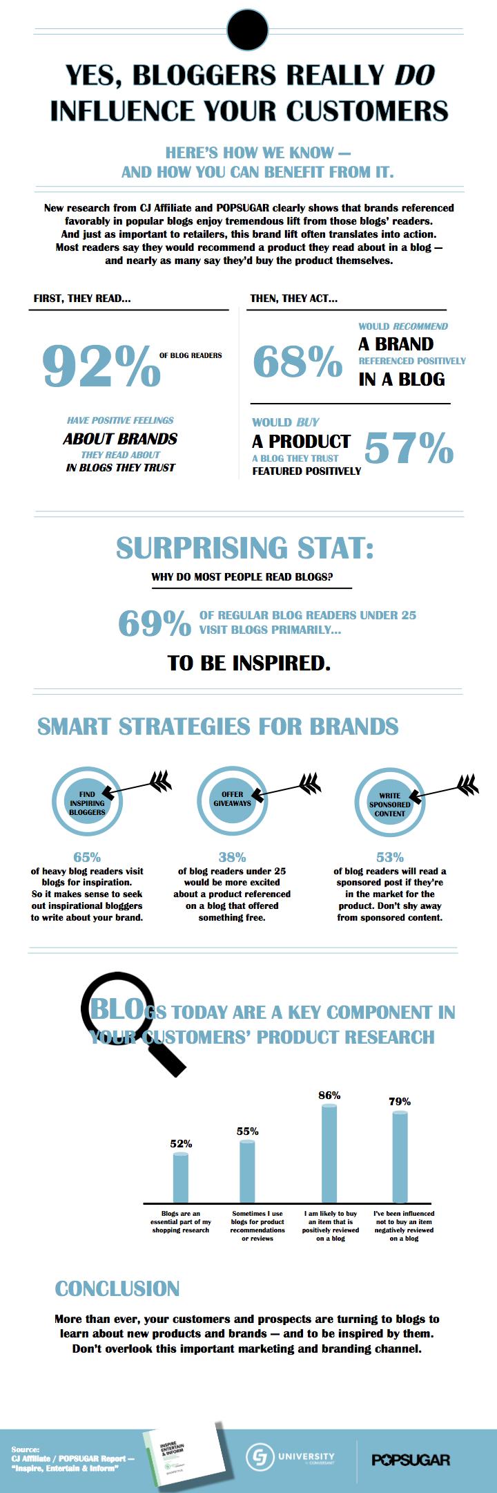 CJU Webinar Oct 2015 -- Blogger Influence -- Infographic-100115
