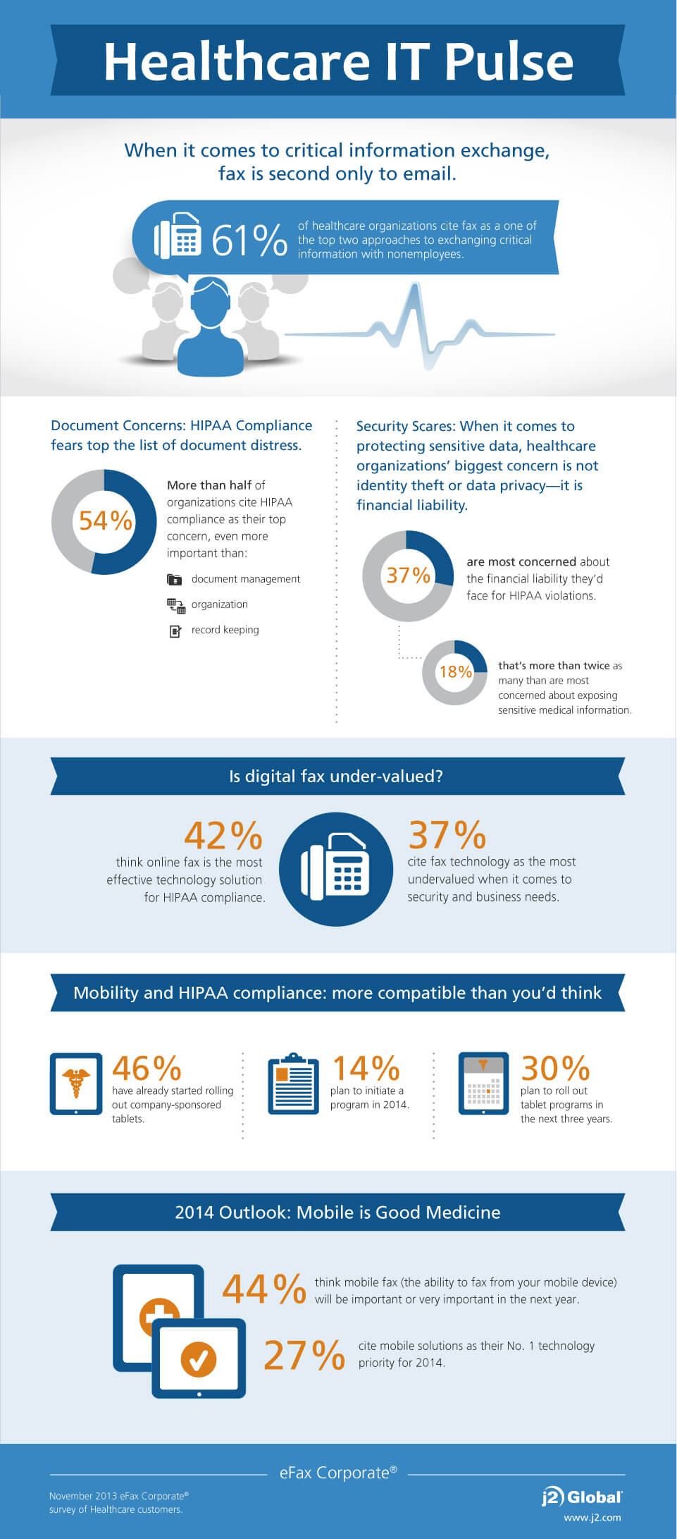 Infographic -- healthcare IT data